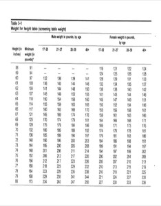 Army height weight chart free also rh baltrel