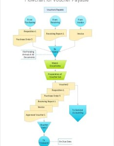 Approval process flowchart template example also flow chart templates free sample format download rh