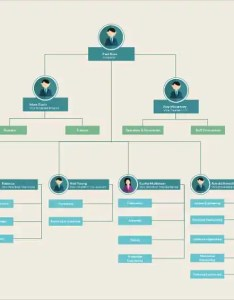 Download organizational flow chart template also templates free sample example format rh