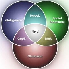 Diagram Of A Nerd Sharepoint 2013 Components Dork Geek Venn Ukran Expolicenciaslatam Co 9 Triple Diagrams Free Premium Templates