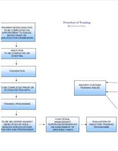 Basic training flow chart template also templates free word pdf format download rh
