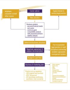 Business marketing flow chart template also templates free word pdf format download rh