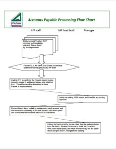 Accounts process flow chart also flowchart templates in pdf free  premium rh template