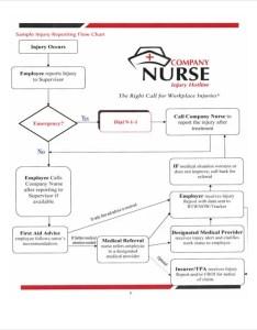 Company nurse flow chart also flowchart templates in pdf free  premium rh template