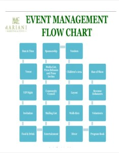Event management flow chart also sample templates free  premium rh template