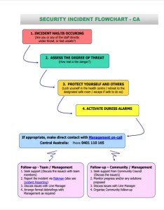 Flowchart for security incident also sample flow chart templates free  premium rh template