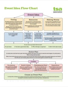 Idea event flow chart also flowchart templates in pdf free  premium rh template