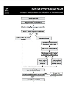 Incident reporting flow chart also sample templates free  premium rh template