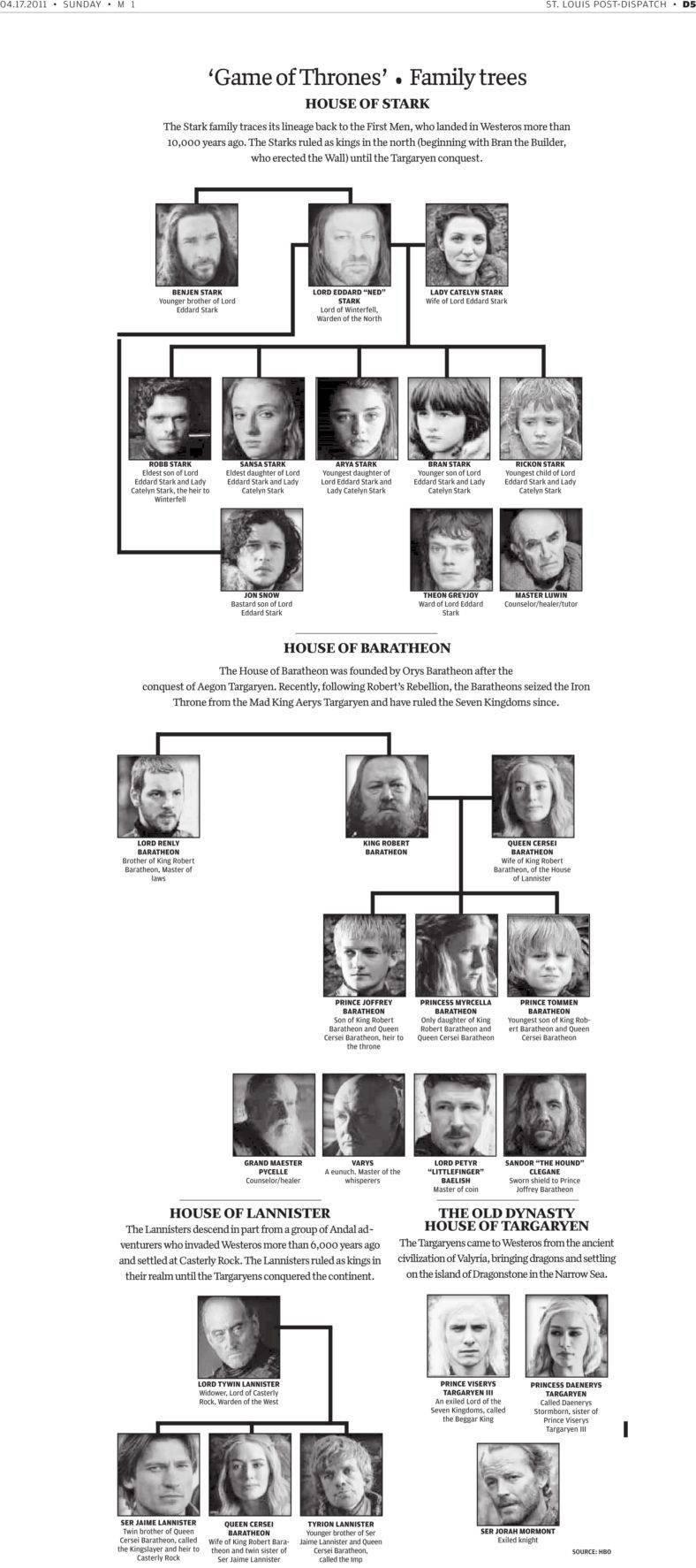 Stammbaum Stark Game Of Thrones