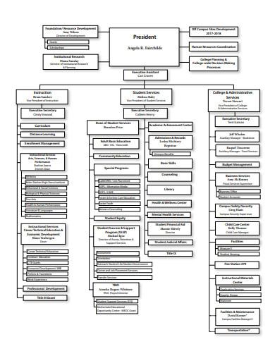 11+ Education Organizational Chart Templates in Google