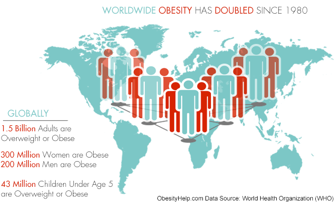 what is one factor that has contributed to the global increase in obesity Obesity has become an epidemic in america, it has many contributing factors, and affects learning abilities but there are preventive manners for it although little is being done about obesity , its negative effect on children is caused by multitude of factors.