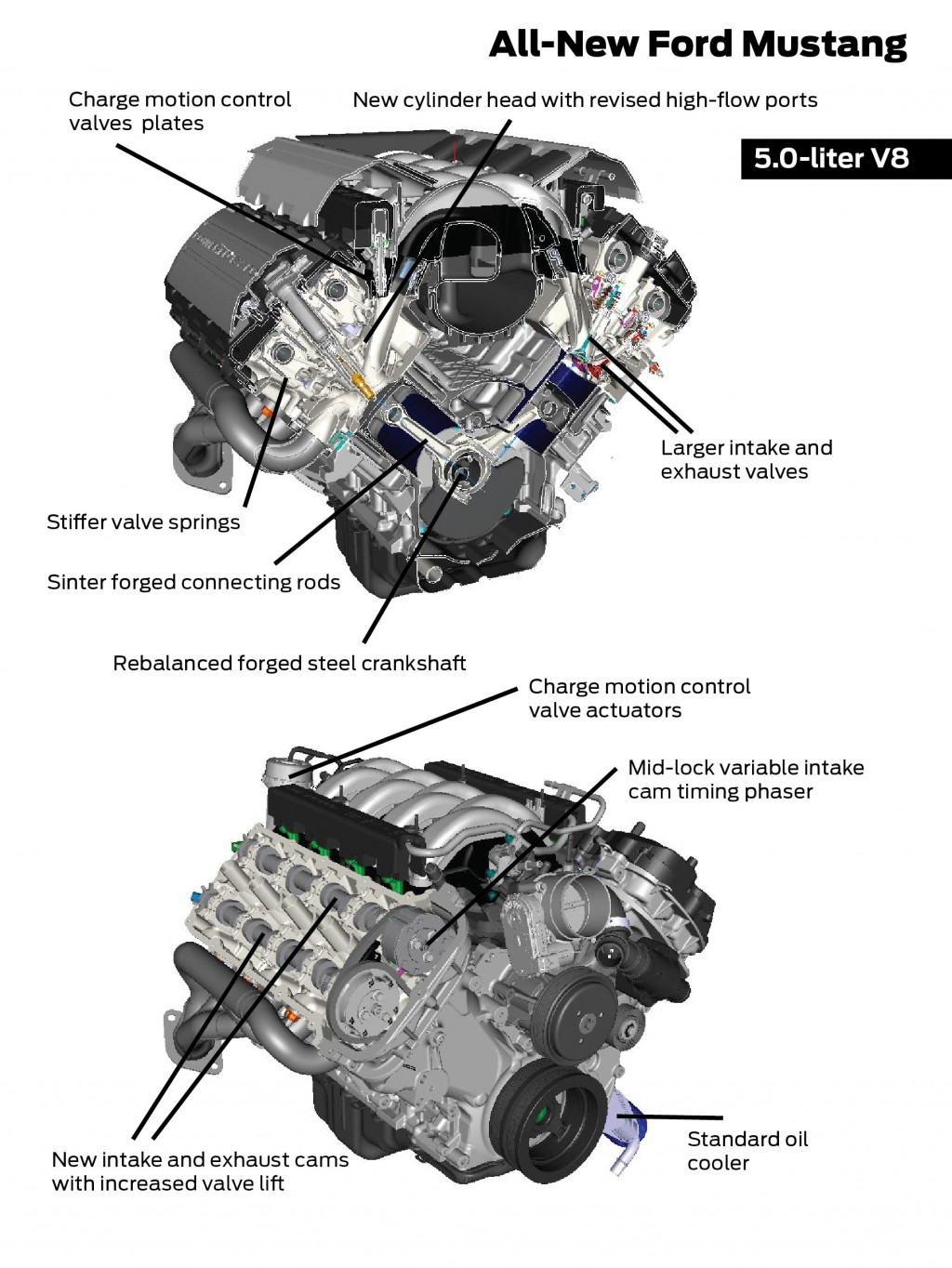 2015 Ford Mustang's Engines & Independent Rear Suspension
