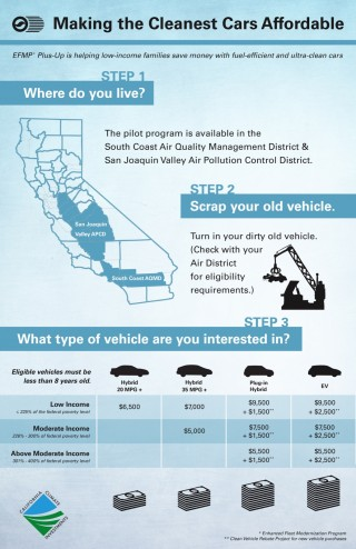 Info sheet for California EFMP Plus-Up clean-vehicle incentive pilot program