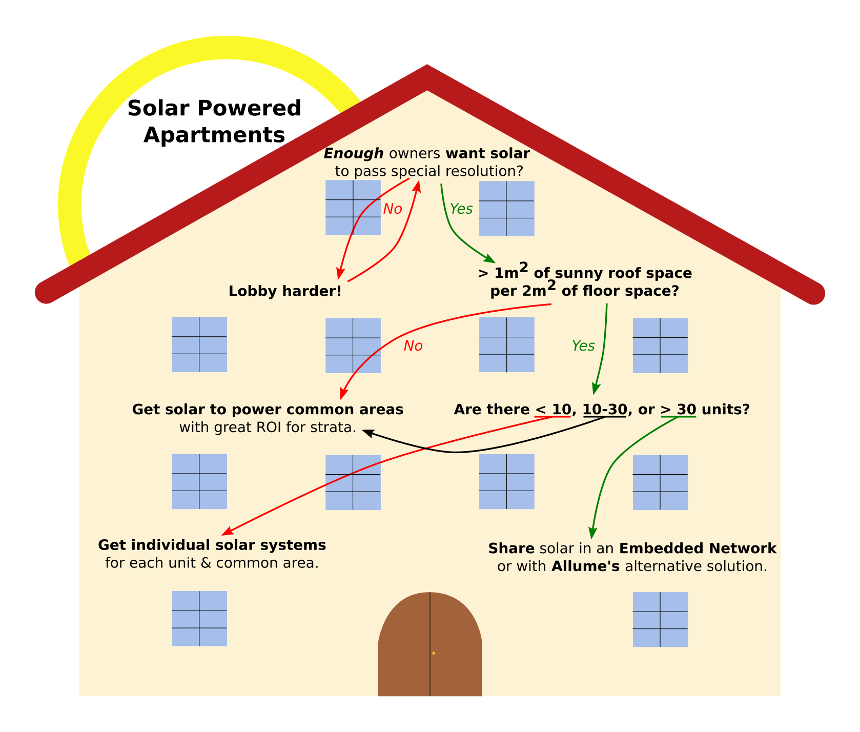 medium resolution of get in on the ground floor how apartments can join the solar boom solar water heater system diagram flickr photo sharing