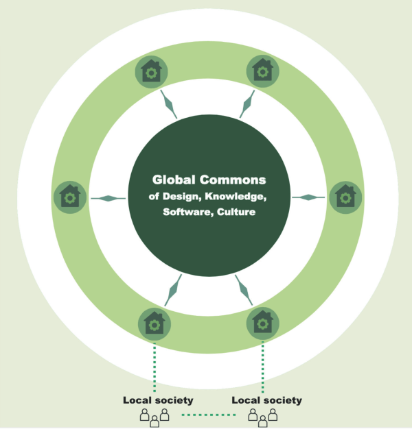 Design global manufacture local global commons