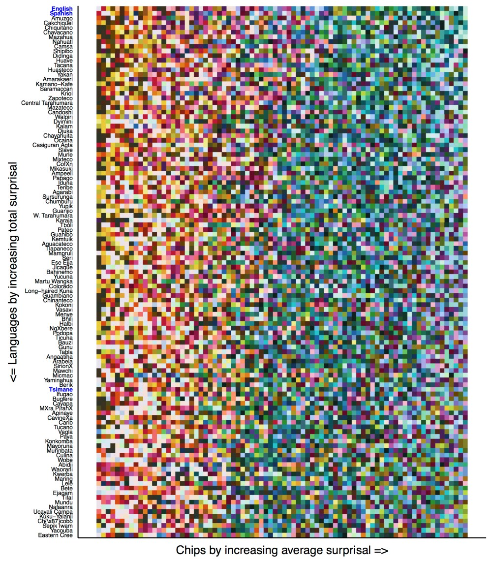 each row orders the color chips for one language colors farther left are easier to communicate those farther to the right are harder to communicate  [ 1000 x 1143 Pixel ]