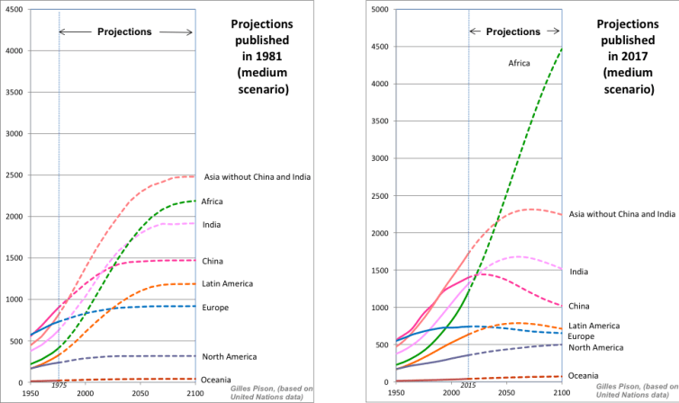 Comparison of population projections published in 1981 and 2017. Credit: Gilles Pison (based on UN data)