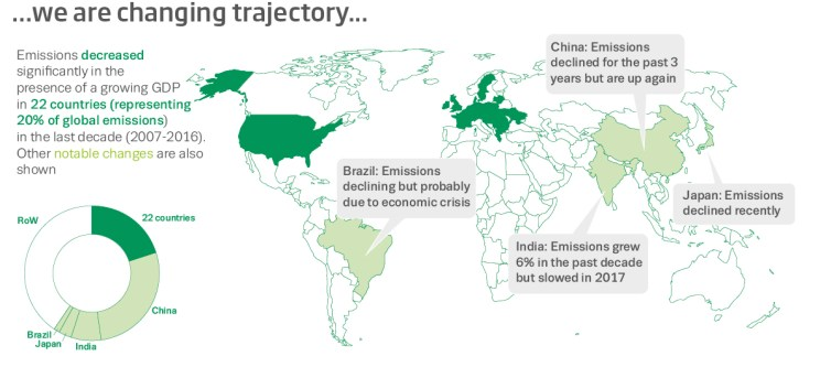 Contrasting fortunes among some of the world's biggest economies. Nigel Hawtin/Future Earth Media Lab/Global Carbon Project, Author provided
