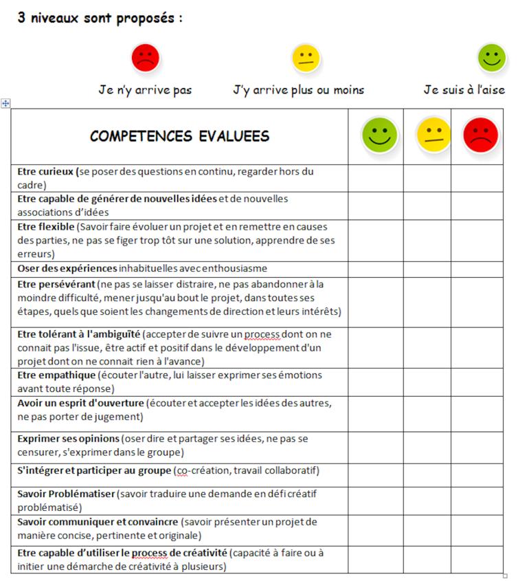 Comment valuer les comp tences cr atives - Grille des competences professionnelles ...