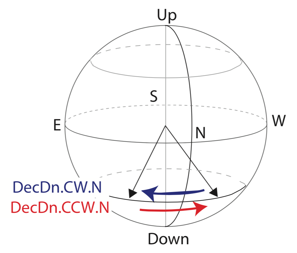 medium resolution of  field rotated clockwise blue arrow from northwest to northeast or counterclockwise red arrow from northeast to northwest magnetic field laboratory
