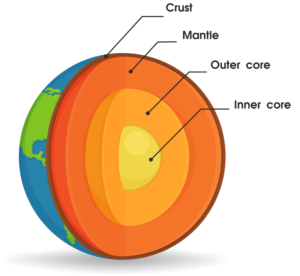 the layers of the earth from the outer crust to the inner core shutterstock vrvector [ 1000 x 920 Pixel ]