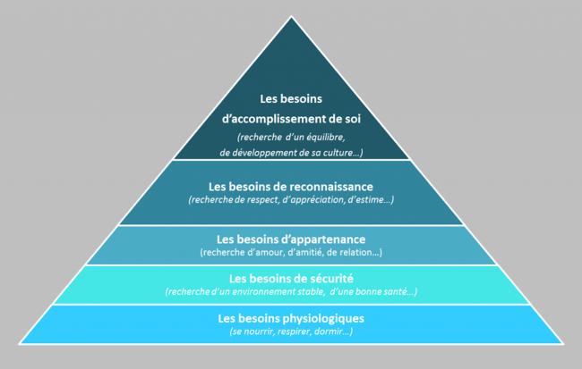 Comment le coronavirus réhabilite la pyramide des besoins de Maslow
