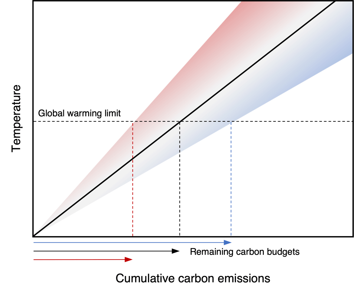 Graph showing relationship between cumulative emissions and global temperature, explained in previous paragraph.