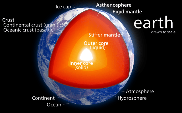 Picture of the Earth's inner structure.