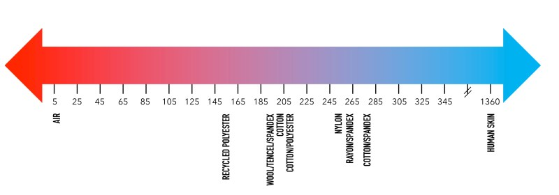 A chart showing average thermal effusivity values of a number of common materials and T-shirt material blends.