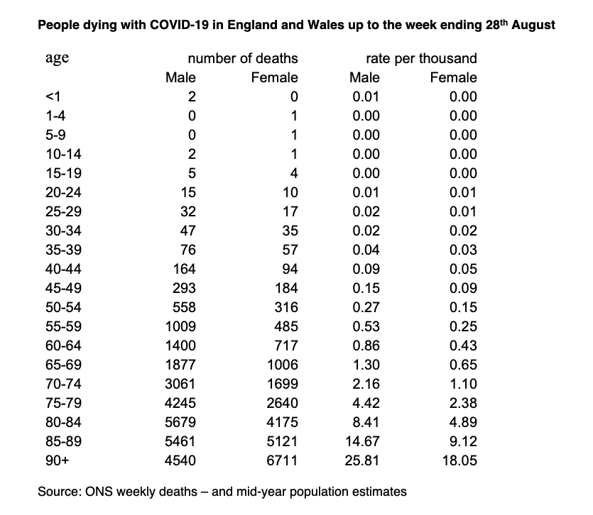 A table showing the numbers of deaths with COVID-19 in England and Wales by age.