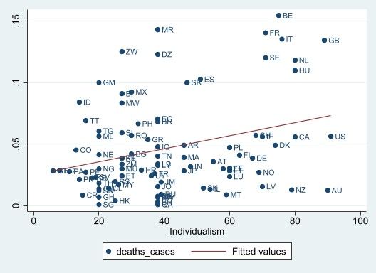 Graph showing correlation between countries individualism scores and the proportion of their COVID-19 patients that died.