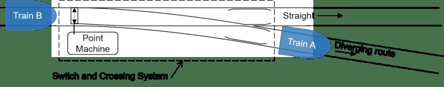 Diagram of a railway junction.
