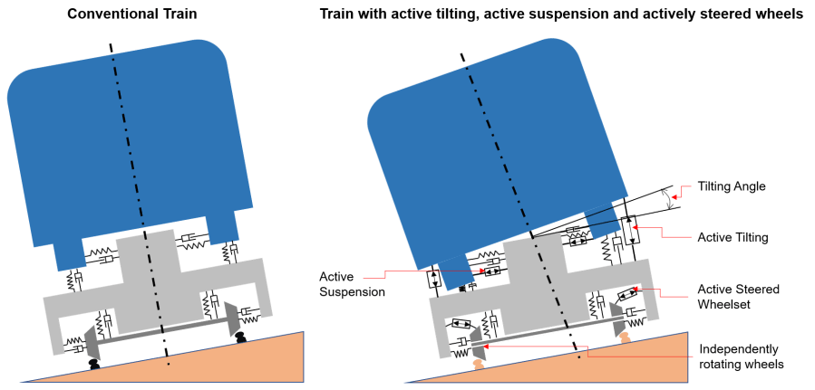 Diagram of two trains from front