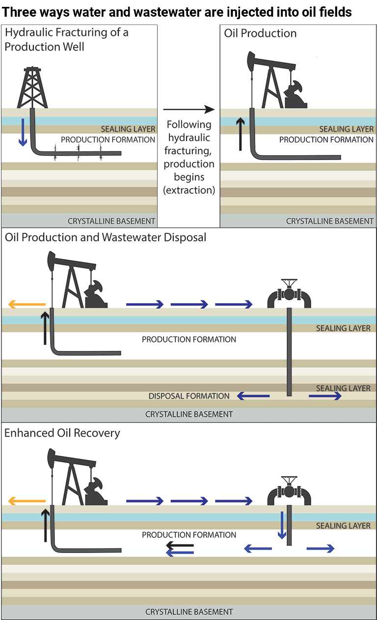 illustration of fracking, oil recovery and wastewater disposal.