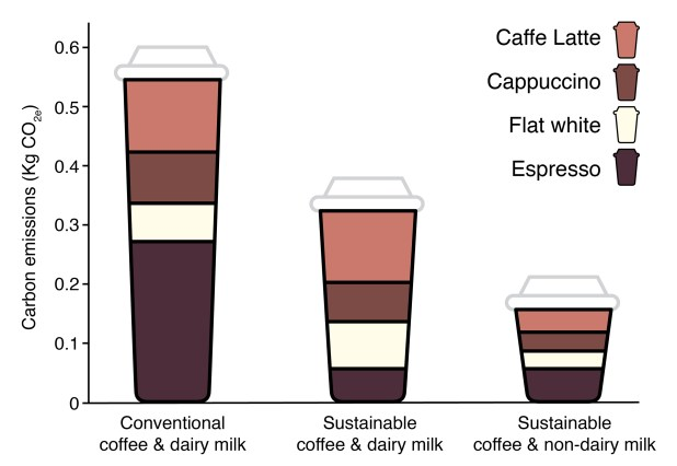 A graph comparing the carbon footprint of different types of coffee beverages.