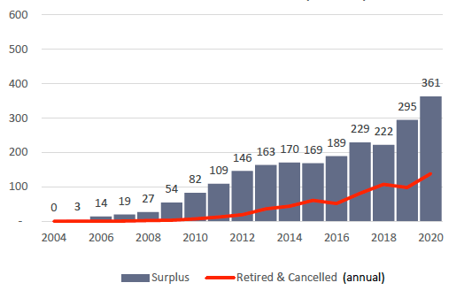 Graph showing significant annual rise in carbon credit surplus since 2004, explained in caption.