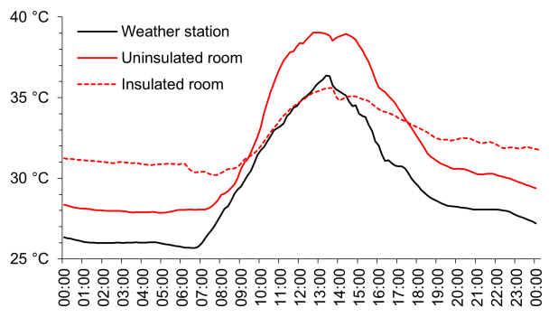 A graph comparing daily temperatures at a weather station, an insulated room and an uninsulated room in the same house.