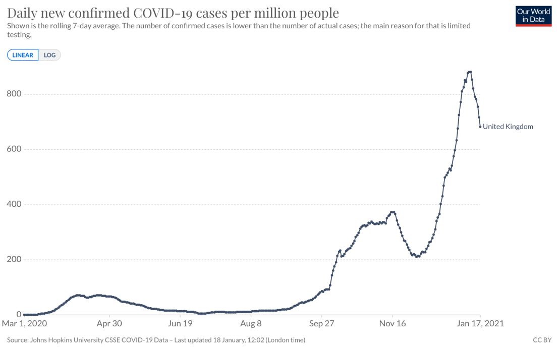 Daily UK COVID-19 cases per million people.