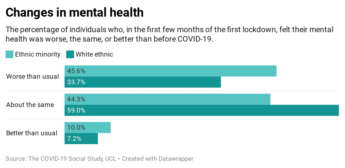 Graph showing changes in mental health throughout the pandemic