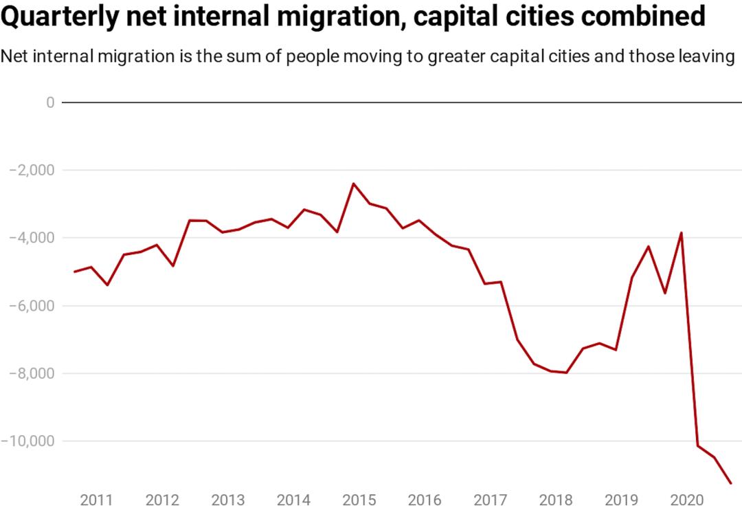 chart showing net internal migration figures from September quarter 2010 to September quarter 2020