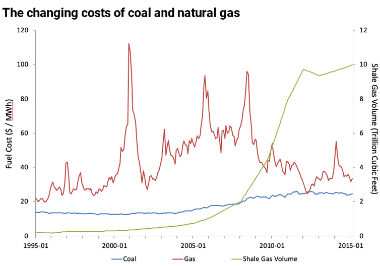 Chart of the changing costs of coal and gas