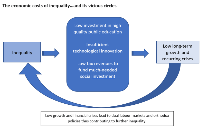 Graph showing the links between inequality and political/economic crises.
