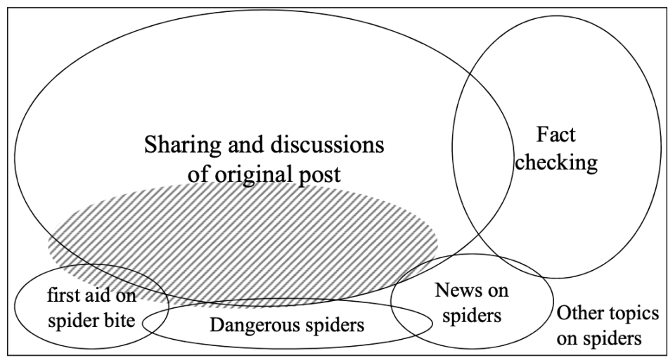 Distribution of search results for 'new deadly spider' on Google