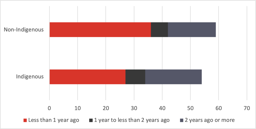 Graph showing non-Indigenous and Indigenous seasonal flu vaccination rates