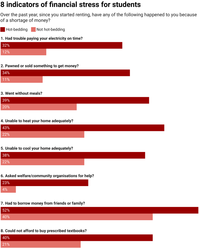 chart showing international students' responses to 8 questions relating to financial stress indicators