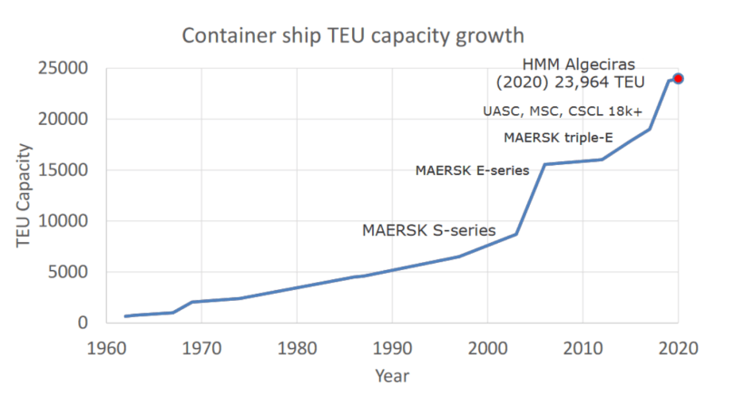 A graph showing the increased carry capacity of container ships increasing between 2000 and 2020