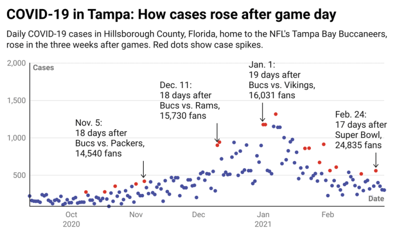 Scatter chart showing case numbers by day in relation to game days