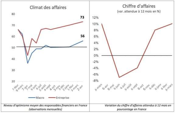 climat des affaires