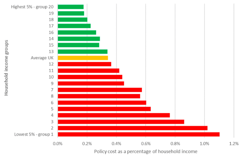 A bar chart showing cost of green policy as share of income from each income group.