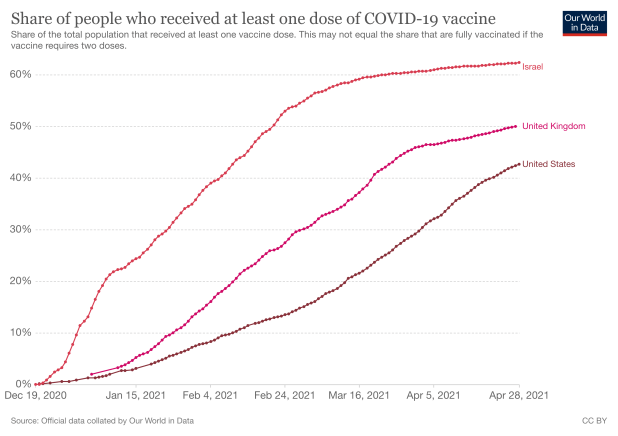 رسم بياني يوضح ثلاثة منحنيات ترتفع جميعها من صفر إلى 42٪ و 50٪ و 60٪ بين 19 ديسمبر 2020 و 28 أبريل 2021